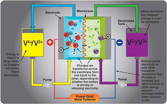 How does a Vanadium Redox Flow battery (VRFB) work? [chart]